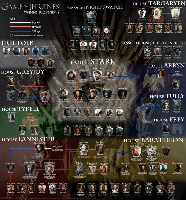 game of thrones character relationships - Google Search