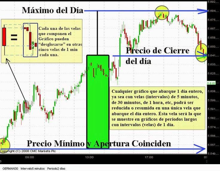 Ibolution Cursos, clases, libros y manuales de Bolsa: Interpretación de Gráficos de Vela