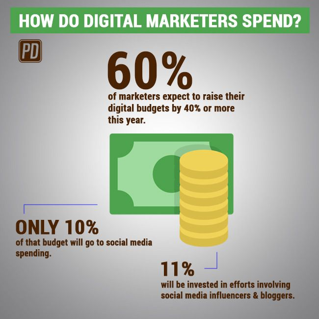 By how much did you increase your marketing budget?