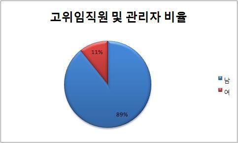 고위 임직원 및 관리자 비율 2008