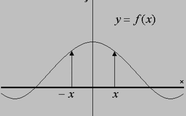 [Corso online] Funzioni pari e funzioni dispari