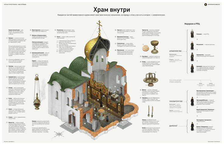 Инфографика о церкви