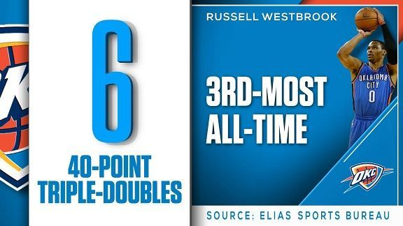 The triple-double stoppers can't thwart Russell Westbrook - Stats & Info- ESPN