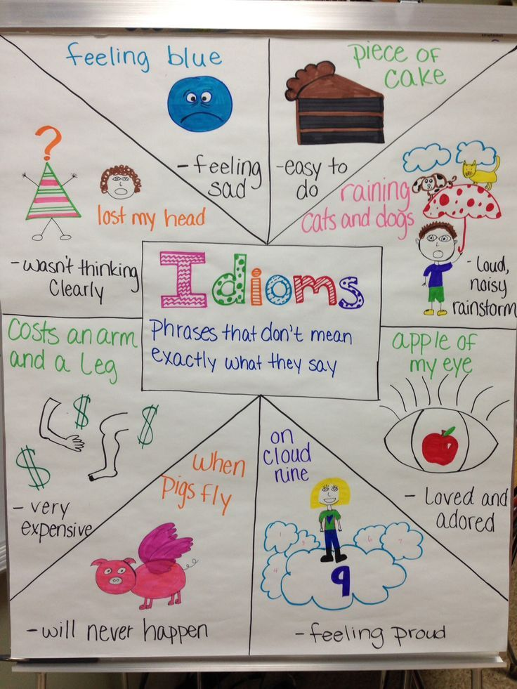 Idioms anchor chart I made with my 5th graders today!                                                                                                                                                                                 More
