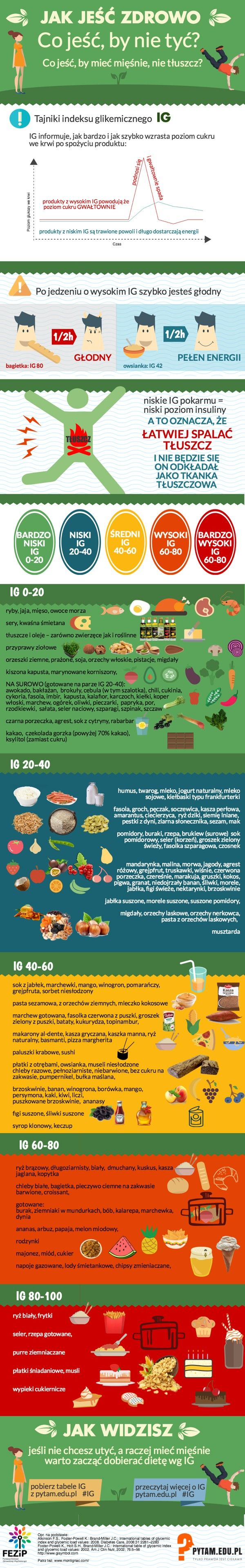 indeks glikemiczny infografika