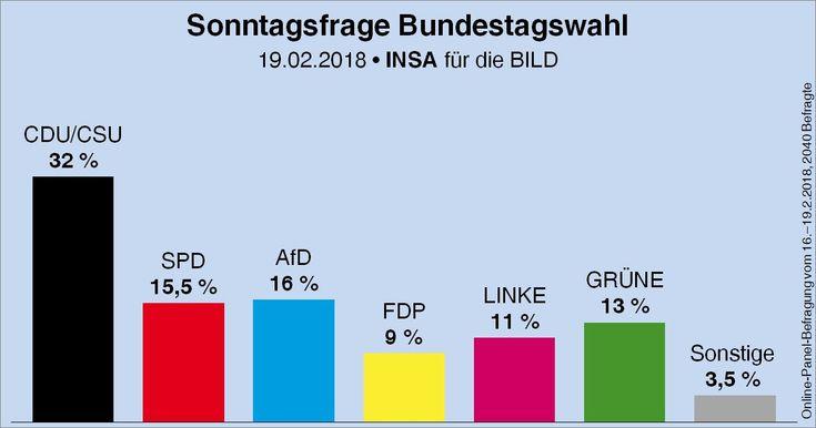 """Wahlrecht.de auf Twitter: """"Sonntagsfrage zur Bundestagswahl • INSA/BILD: CDU/CSU 32 %   AfD 16 %   SPD 15,5 %   GRÜNE 13 %   DIE LINKE 11 %   FDP 9 %   Sonstige 3,5 % ➤ Übersicht: https://t.co/Mniu5kTT1u ➤ Verlauf: https://t.co/PYwYZP6Cmk… https://t.co/z7l7Z6ZZqu"""""""