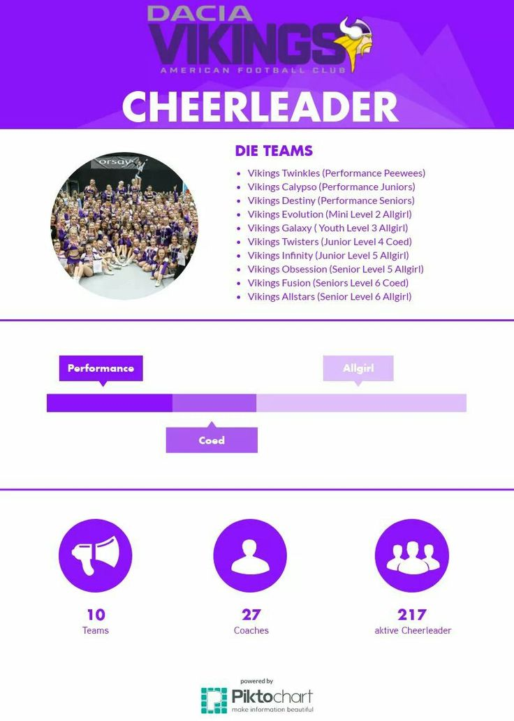 Vienna, Vikings, Cheer, Humour, Cheerleading