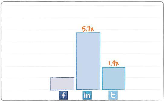 Comparación relativa de visitas a ofertas laborales en las distintas redes sociales