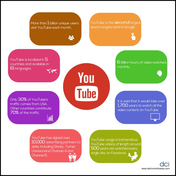 YouTube Facts 2016!