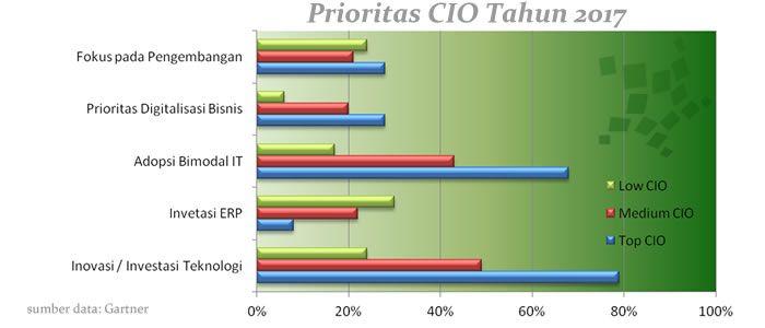 ekosistem digital sebagai prioritas tertinggi para CIO