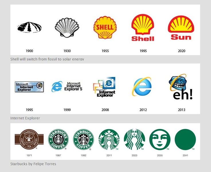 the past and the future of famous logos famous logos