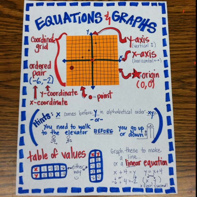 Coordinate Graphing and Equations (a project for Michelle :)