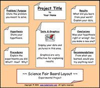 The Experimental Project Board Layout Chart for Science Fairs.