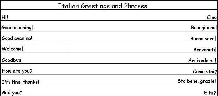 Learning Italian - Italian Greetings and Phrases