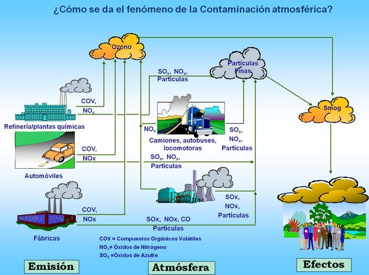 Calidad del Aire, Honduras: Conceptos Básicos Acerca de Contaminación Atmosferica