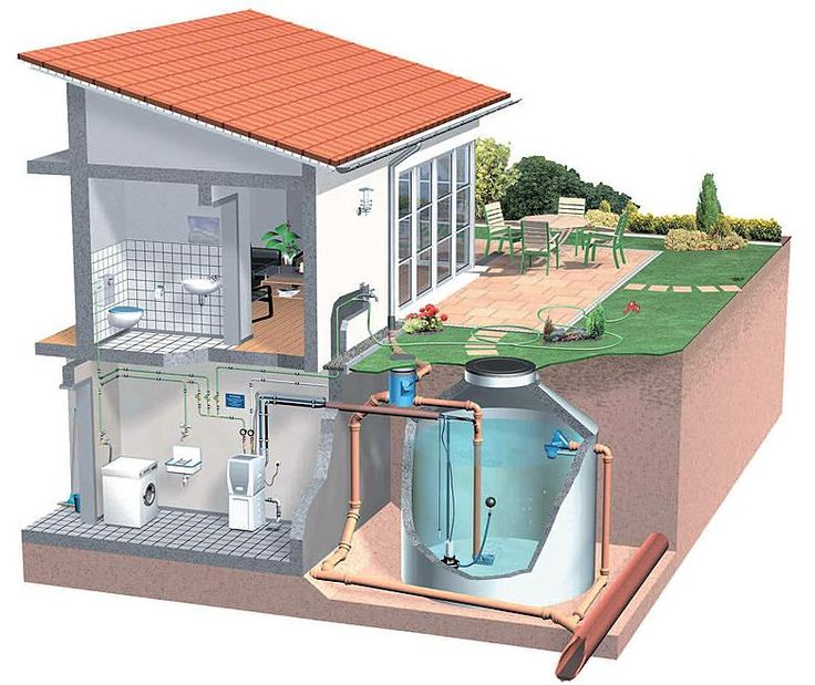 best rainwater harvesting system ideas water rainwater harvesting from columbia water gardens