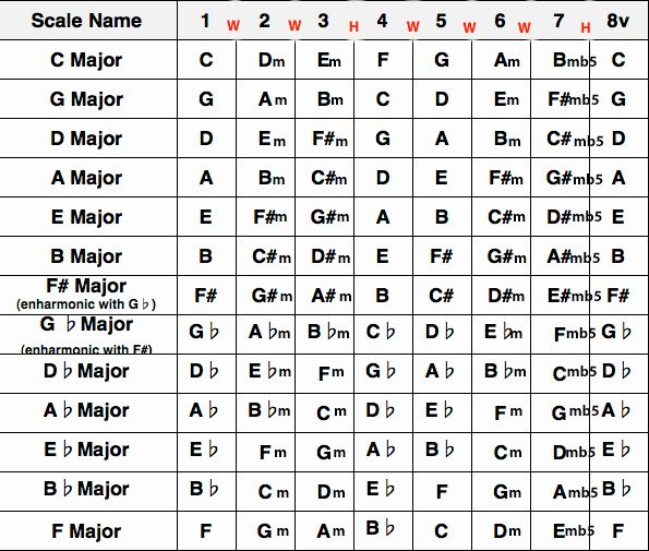 Guitar Chords And Keys Chart Transposing Guitar Chords With Capo