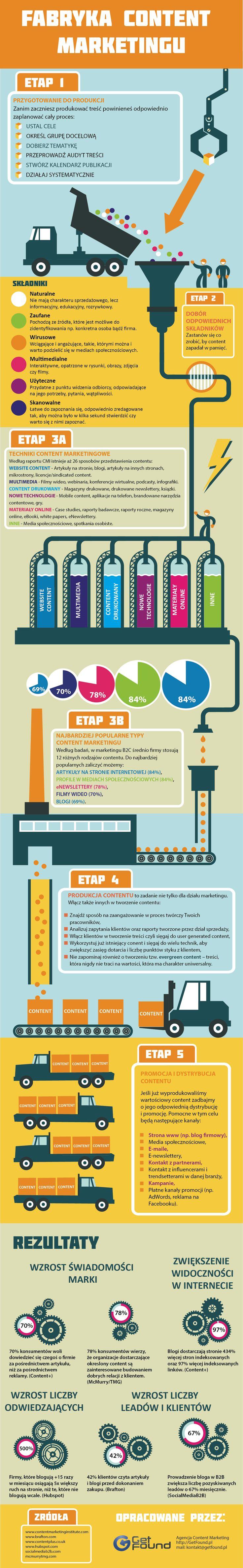 infografika - content marketing