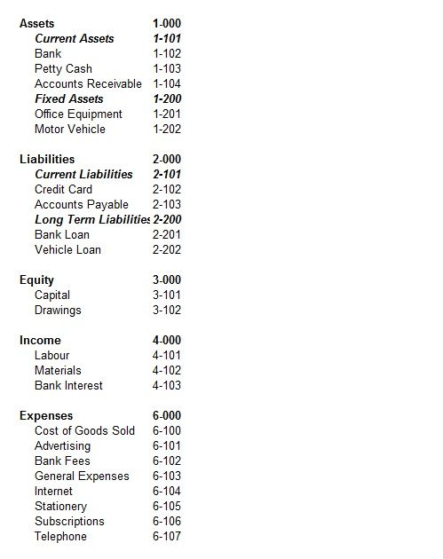 General ledger account names and numbers list and example. They are displayed in a list called a Chart of Accounts.