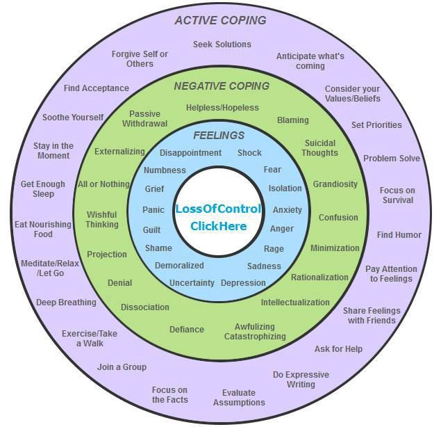 coping strategies as a function of It has been found that the use of coping strategies is influenced by personality (bolger, 1990), and also by the type of environment (mattlin, wethington, & kessler, 1990) the transactionist model of coping is a model that affects one another in all directions (lazarus & folkman, 1984.