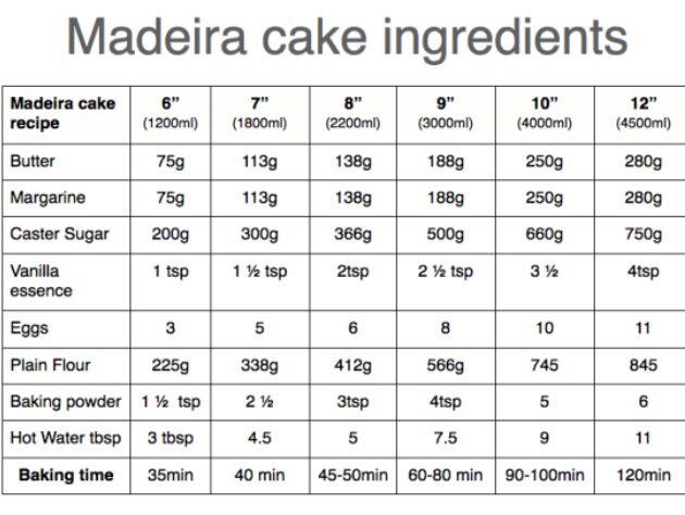Square  Inch Madeira Cake Recipe