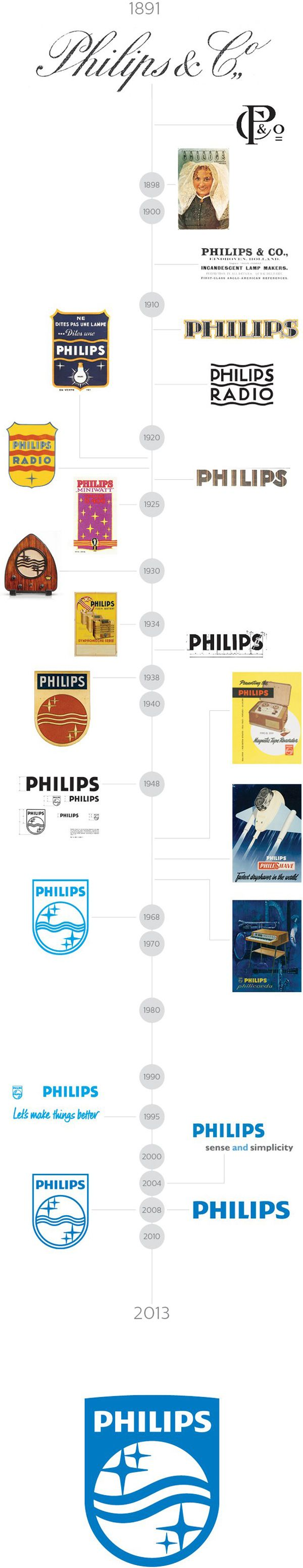 Philips logo from 1891 till most recent new revised logo 2013 by Philips' in-house design team, led by Thomas Marzano, working in partnership with Interbrand, Ogilvy, and OneVoice
