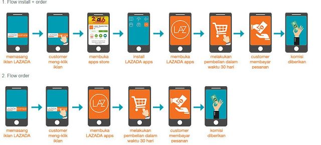 Cara Mendapatkan Iklan Lazada Periklanan Blog Aplikasi