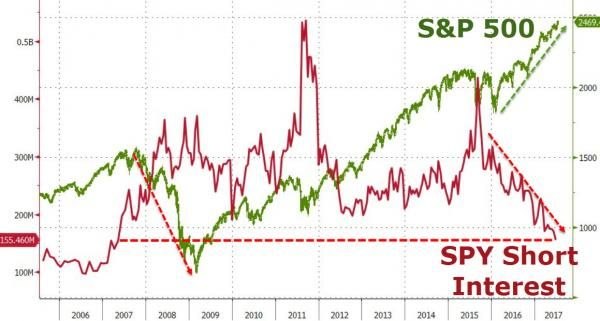 """Market """"Paralysis"""" Confirmed – Squeezed Shorts And Anxious Longs Are Fleeing Stocks http://betiforexcom.livejournal.com/26638240.html  For the last two years, short interest in the US stock market's largest ETF has collapsed as bears have been squeezed back to their lowest level of negativity since Q2 2007 (the prior peak in the S&P). But, there's a bigger issue - despite record highs and 'no brainer' dip-buying, anxious longs have dumped S&P ETF holdings for four straight months - the…"""