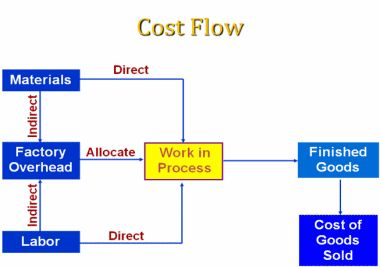 Manufacturing Overhead Calculation Cost Accounting