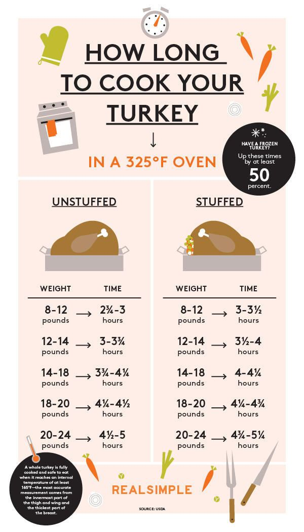 How Long to Cook a Turkey, in One Easy Chart - Sunset