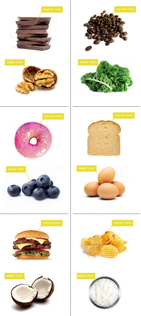 Best ideas about food craving chart on pinterest