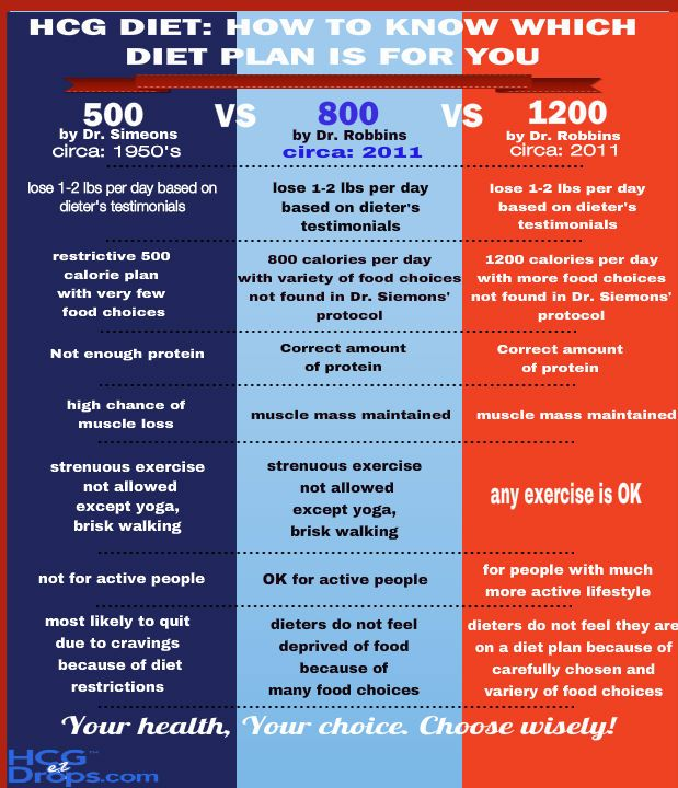 The difference between 500, 800 and 1200 calorie diet plans. You