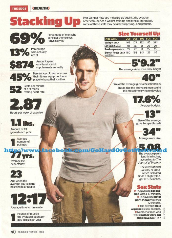 How average are you?  if this is true I am doing really well. and most guys really arn't