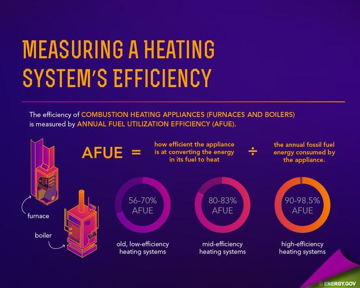 58 best tipsenergy images on pinterest energy saver for Heating system tips