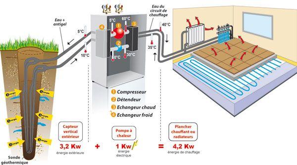 Géothermie verticale, principe de fonctionnement :  La pompe à chaleur récupère l'énergie contenue dans le sol à l'aide d'une sonde géothermique placée dans un forage. Les capteurs sont installés dans un ou plusieurs forages de 80 à 120 m de profondeur. Ce sont des tubes sous pression en polyéthylène dans lesquels circule de l'eau glycolée. La sonde géothermique transmet l'énergie captée dans la terre vers la maison à l'aide de la pompe à chaleur.