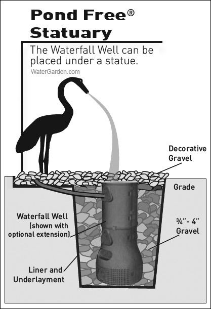 Pond Free Statuary #watergarden
