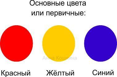 Что такое основные цвета? Или как ещё их называют: первичные цвета?