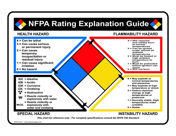 NFPA 704: Standard System for the Identification of the Hazards of Materials for Emergency Response