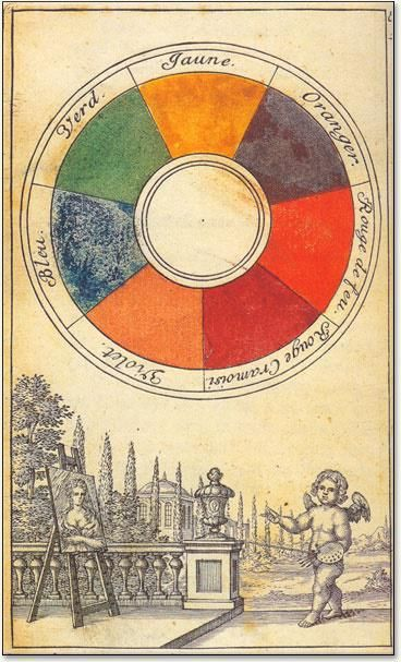 исаак ньютон цветовой круг
