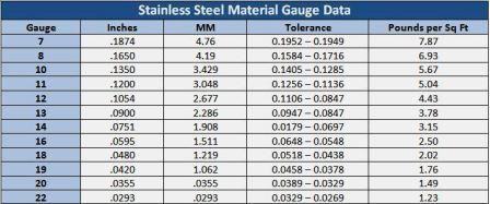 Stainless Steel Material Gauge Data Chart Jpg Mechanic S