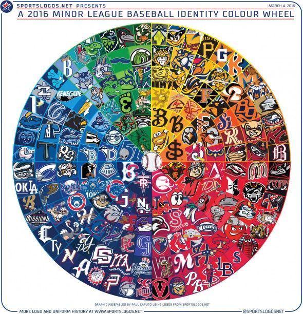 A 2016 Minor League Baseball Identity Colour Wheel (includes all 160 affiliated MiLB teams)