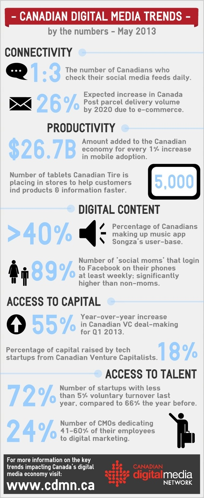 Canadian Digital Media Trends by the Numbers, May 2013 #CDA30 #CDMN