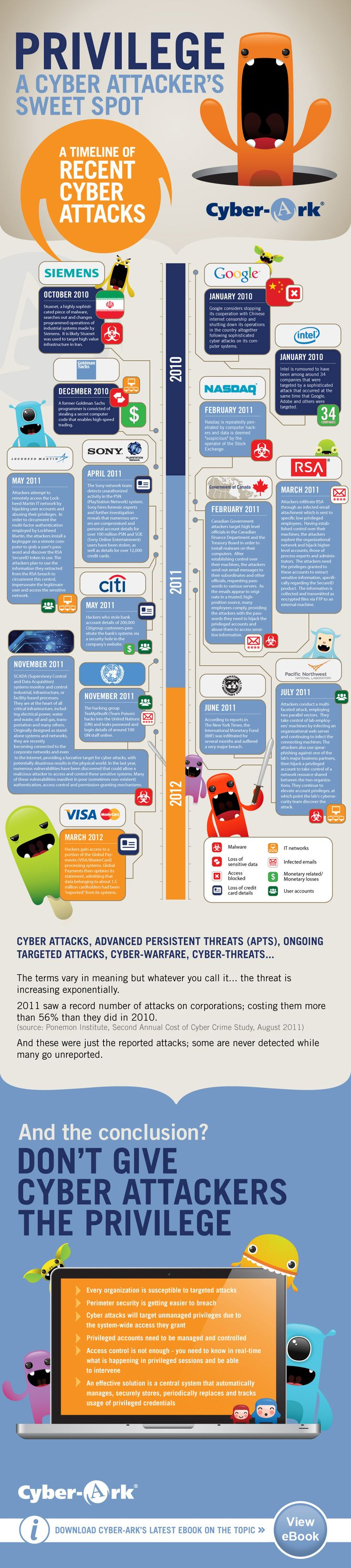 Timeline de ciberataques #infografia #infographic #internet