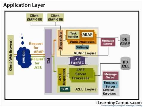 SAP ERP R/3 Architecture Overview