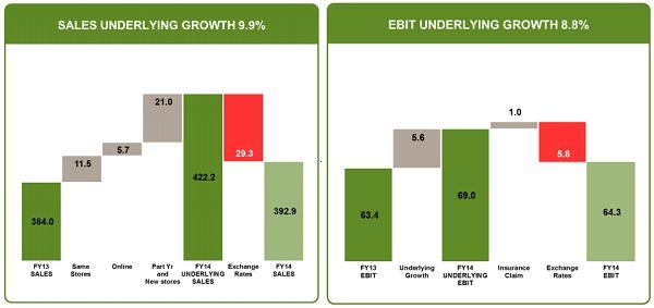 $kmd stock research #ASX #Aausbiz