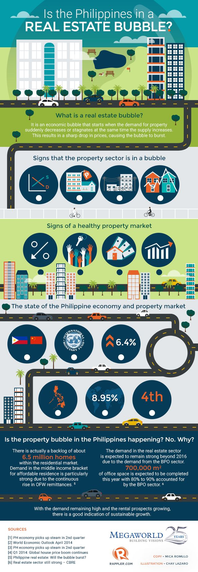TOUCH this image: Is the Philippines in a real estate bubble? by Rappler