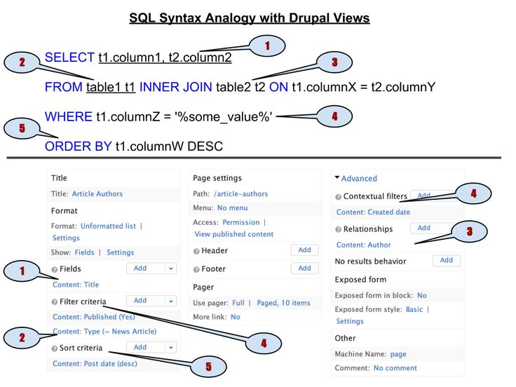 Views as query builder - Drupal - Views & SQL Analogy - An easier way to explain Views
