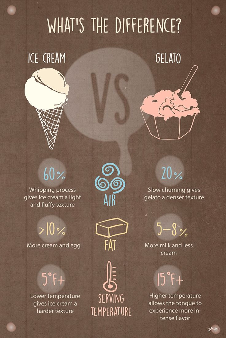 Ice cream vs gelato