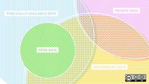 3 big open data trends in the United States:: The open data community got a surprising piece of news when the Trump Administration recently announced that it would no longer be supporting the Open.whitehouse.gov's Open Data portal. (Open data is the idea that certain data should be freely viewable and usuable without controls.) Their argument ..