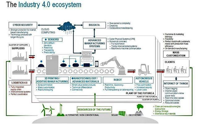 25 best industry 4 0 timeline ideas  data and style